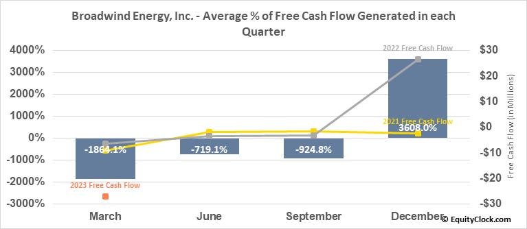 Broadwind Energy, Inc. (NASD:BWEN) Free Cash Flow Seasonality
