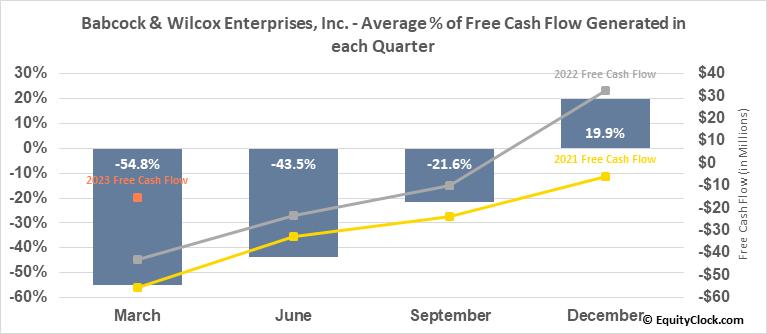 Babcock & Wilcox Enterprises, Inc. (NYSE:BW) Free Cash Flow Seasonality