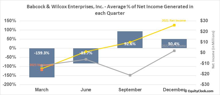 Babcock & Wilcox Enterprises, Inc. (NYSE:BW) Net Income Seasonality