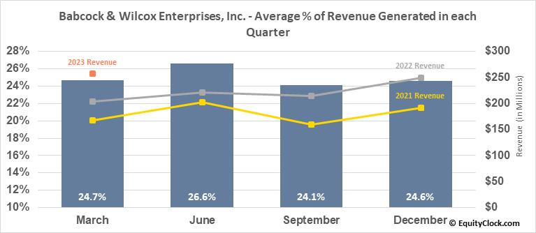 Babcock & Wilcox Enterprises, Inc. (NYSE:BW) Revenue Seasonality