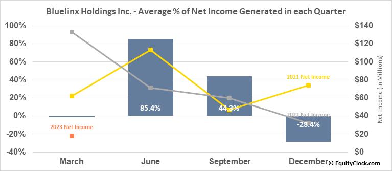 Bluelinx Holdings Inc. (NYSE:BXC) Net Income Seasonality