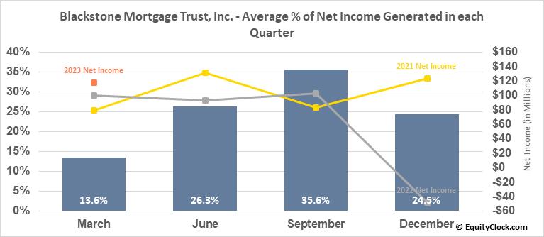 Blackstone Mortgage Trust, Inc. (NYSE:BXMT) Net Income Seasonality