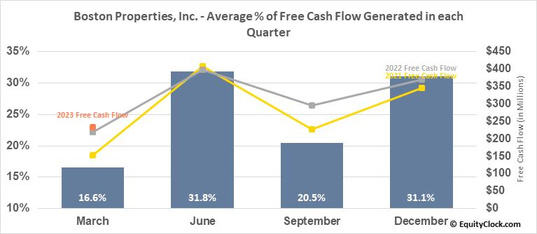 Boston Properties, Inc. (NYSE:BXP) Free Cash Flow Seasonality