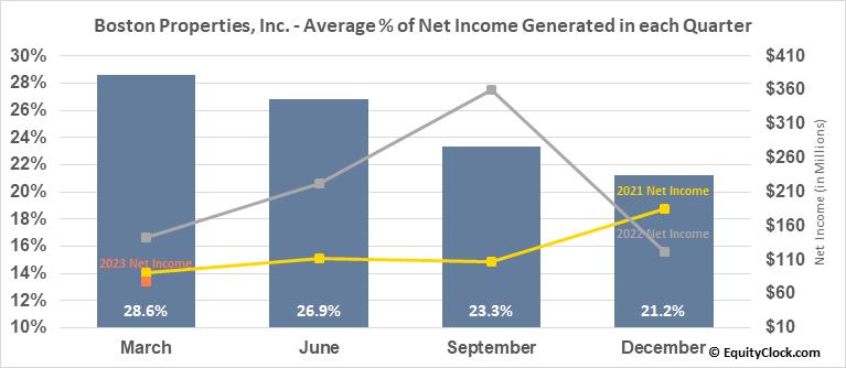 Boston Properties, Inc. (NYSE:BXP) Net Income Seasonality