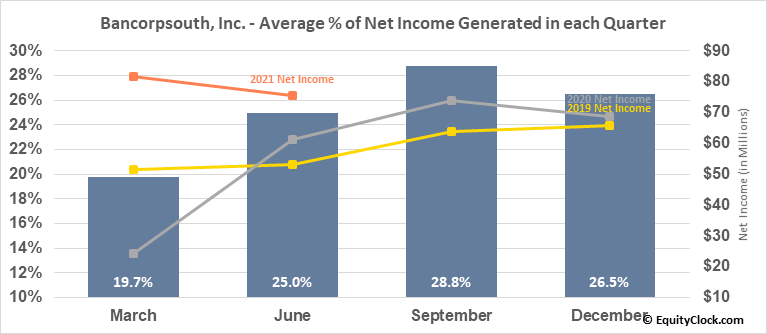 Bancorpsouth, Inc. (NYSE:BXS) Net Income Seasonality