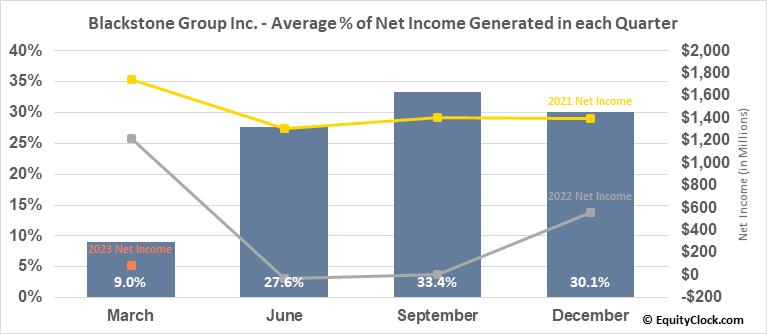 Blackstone Group Inc. (NYSE:BX) Net Income Seasonality