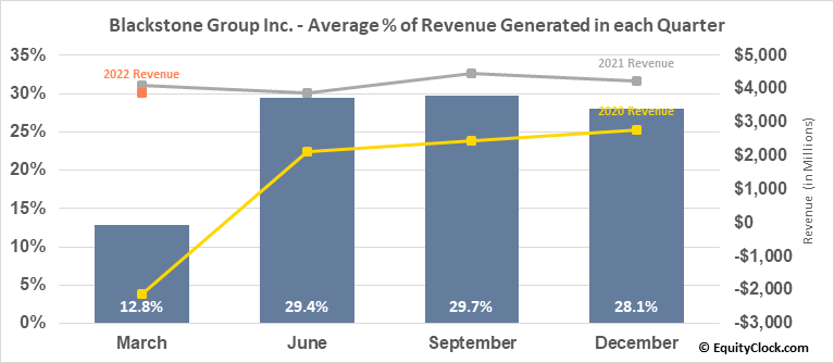 Blackstone Group Inc. (NYSE:BX) Revenue Seasonality