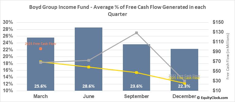 Boyd Group Income Fund (TSE:BYD.TO) Free Cash Flow Seasonality