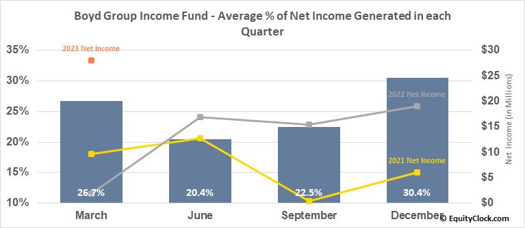 Boyd Group Income Fund (TSE:BYD.TO) Net Income Seasonality