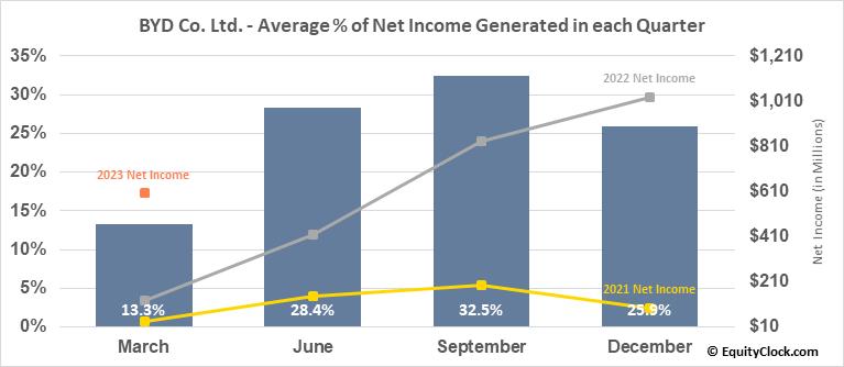 BYD Co. Ltd. (OTCMKT:BYDDF) Net Income Seasonality
