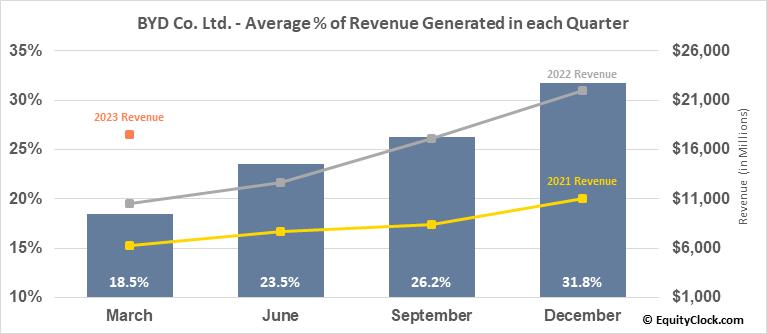 BYD Co. Ltd. (OTCMKT:BYDDF) Revenue Seasonality