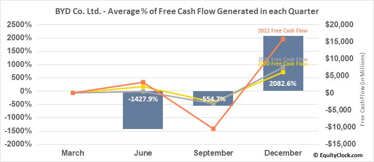 BYD Co. Ltd. (OTCMKT:BYDDY) Free Cash Flow Seasonality