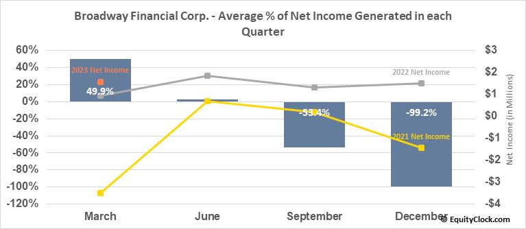 Broadway Financial Corp. (NASD:BYFC) Net Income Seasonality