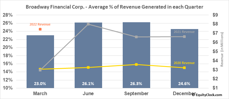 Broadway Financial Corp. (NASD:BYFC) Revenue Seasonality