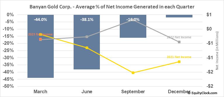 Banyan Gold Corp. (TSXV:BYN.V) Net Income Seasonality