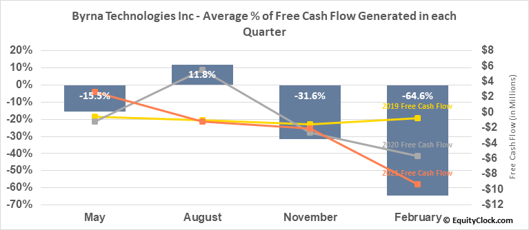 Byrna Technologies Inc (OTCMKT:BYRN) Free Cash Flow Seasonality