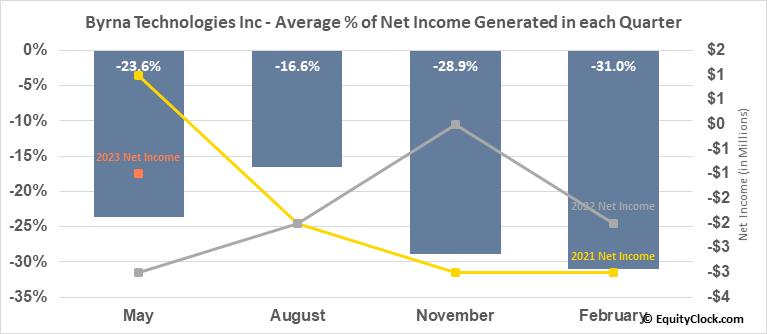 Byrna Technologies Inc (OTCMKT:BYRN) Net Income Seasonality