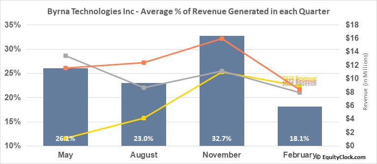 Byrna Technologies Inc (OTCMKT:BYRN) Revenue Seasonality