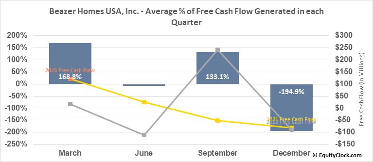 Beazer Homes USA, Inc. (NYSE:BZH) Free Cash Flow Seasonality