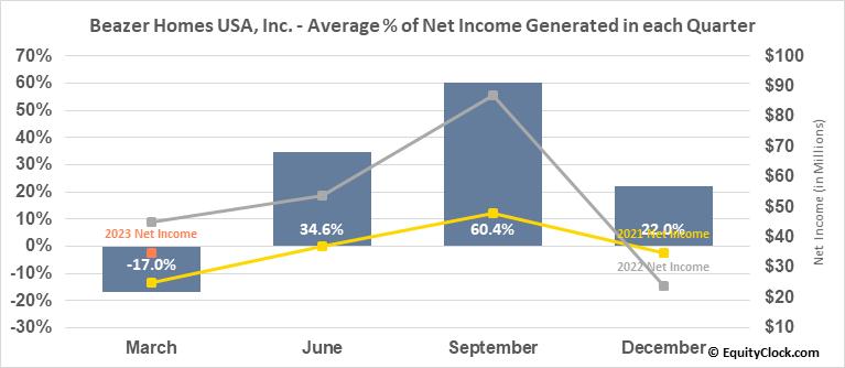 Beazer Homes USA, Inc. (NYSE:BZH) Net Income Seasonality