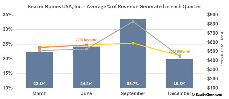 Beazer Homes USA, Inc. (NYSE:BZH) Revenue Seasonality
