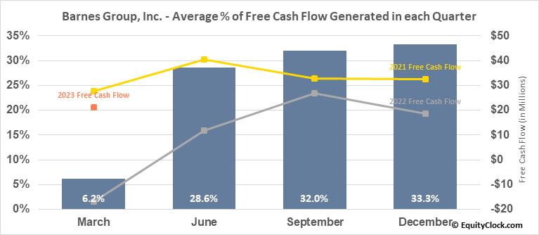 Barnes Group, Inc. (NYSE:B) Free Cash Flow Seasonality