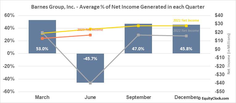 Barnes Group, Inc. (NYSE:B) Net Income Seasonality