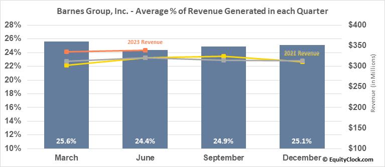 Barnes Group, Inc. (NYSE:B) Revenue Seasonality
