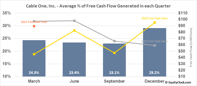 Cable One, Inc. (NYSE:CABO) Free Cash Flow Seasonality