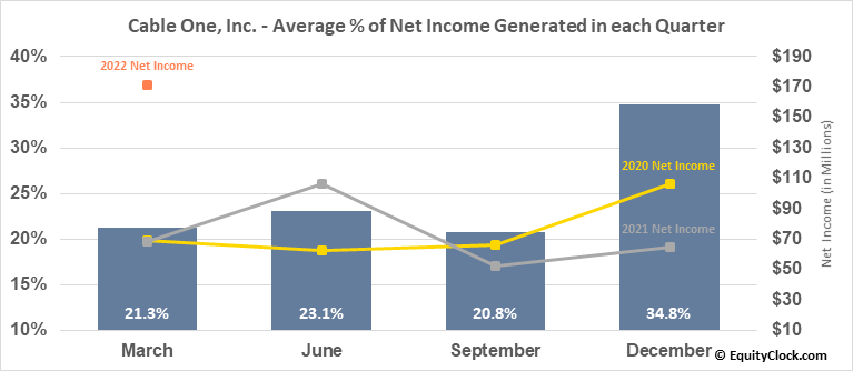Cable One, Inc. (NYSE:CABO) Net Income Seasonality
