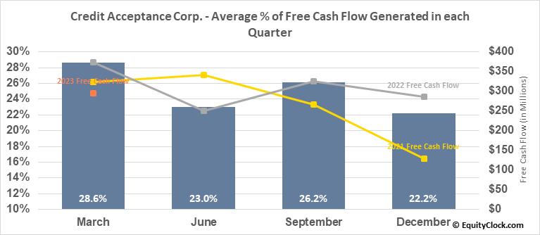 Credit Acceptance Corp. (NASD:CACC) Free Cash Flow Seasonality
