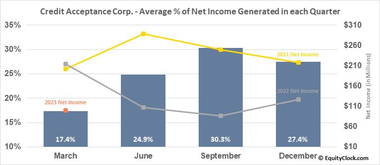 Credit Acceptance Corp. (NASD:CACC) Net Income Seasonality