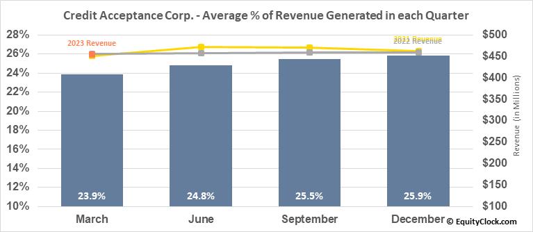 Credit Acceptance Corp. (NASD:CACC) Revenue Seasonality