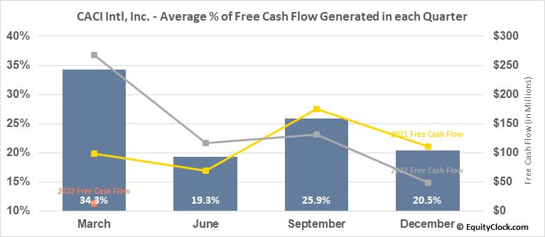CACI Intl, Inc. (NYSE:CACI) Free Cash Flow Seasonality