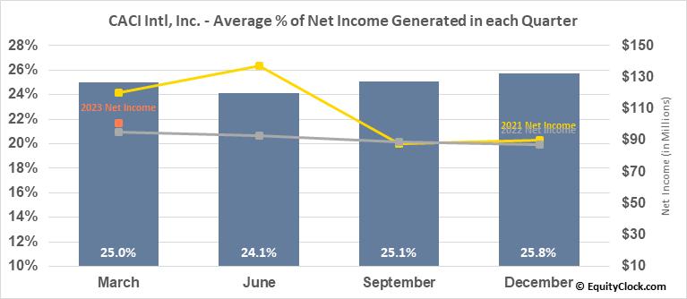 CACI Intl, Inc. (NYSE:CACI) Net Income Seasonality