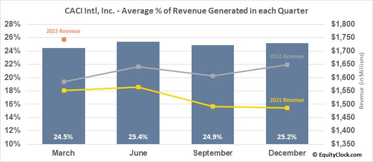 CACI Intl, Inc. (NYSE:CACI) Revenue Seasonality