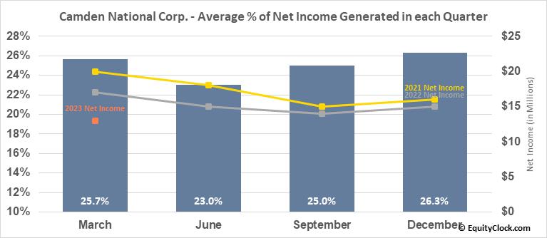 Camden National Corp. (NASD:CAC) Net Income Seasonality