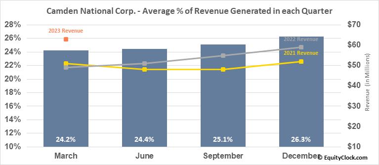 Camden National Corp. (NASD:CAC) Revenue Seasonality