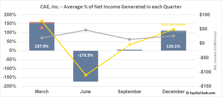 CAE, Inc. (TSE:CAE.TO) Net Income Seasonality