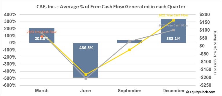 CAE, Inc. (NYSE:CAE) Free Cash Flow Seasonality