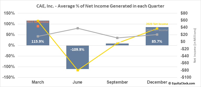 CAE, Inc. (NYSE:CAE) Net Income Seasonality