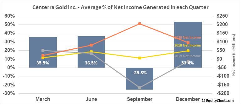 Centerra Gold Inc. (OTCMKT:CAGDF) Net Income Seasonality