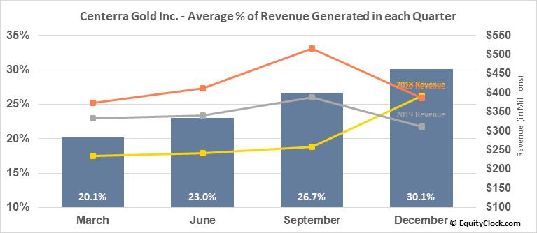 Centerra Gold Inc. (OTCMKT:CAGDF) Revenue Seasonality