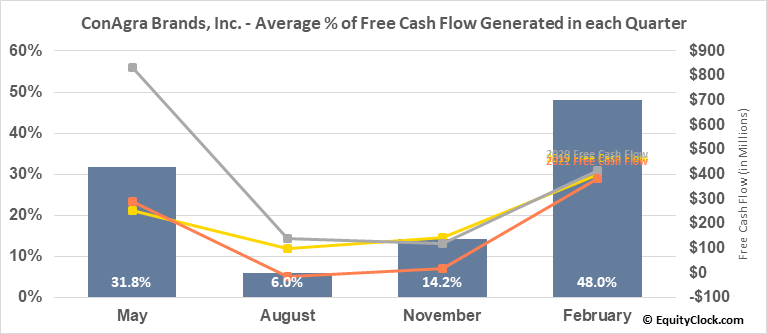 ConAgra Brands, Inc. (NYSE:CAG) Free Cash Flow Seasonality