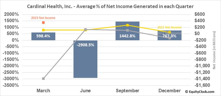 Cardinal Health, Inc. (NYSE:CAH) Net Income Seasonality