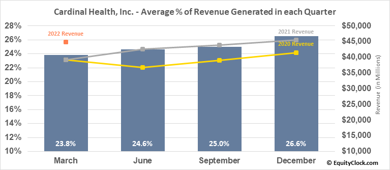 Cardinal Health, Inc. (NYSE:CAH) Revenue Seasonality