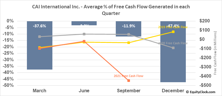 CAI International Inc. (NYSE:CAI) Free Cash Flow Seasonality