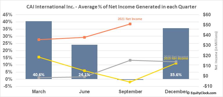CAI International Inc. (NYSE:CAI) Net Income Seasonality