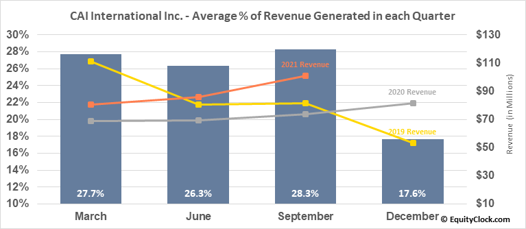 CAI International Inc. (NYSE:CAI) Revenue Seasonality