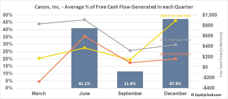 Canon, Inc. (NYSE:CAJ) Free Cash Flow Seasonality